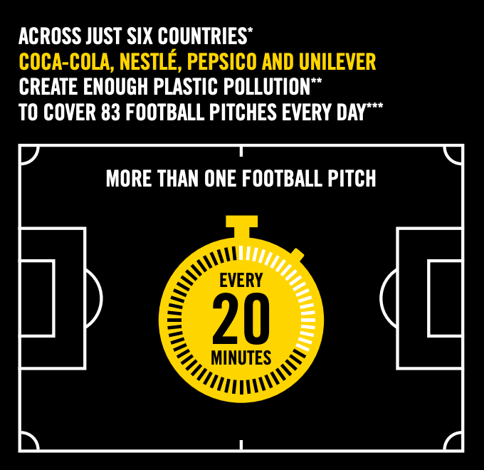Tearfund's The Burning Question report found that across just six countries Coca-Cola, Nestlé, PepsiCo and Unilever create enough plastic pollution to cover 83 football pitches every day. *China, India, the Philippines, Brazil, Mexico, Nigeria. **Plastic dumped or burnt ***To a depth of 10cm.