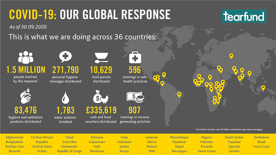 Tearfund is responding to the coronavirus pandemic in 36 countries.